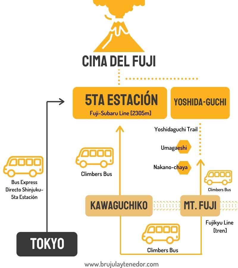 ruta Yoshida para subir el monte fuji